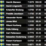 swedish_ranking_160321
